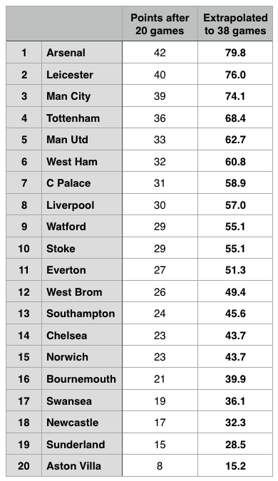Premier League table after 20 games and points extrapolated to 38