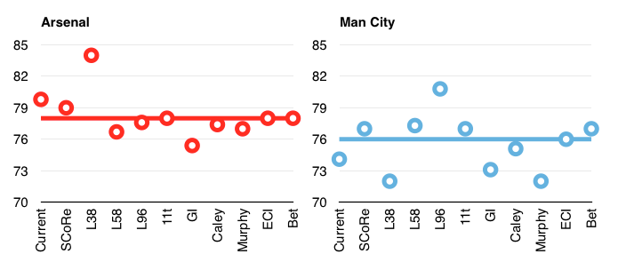 Arsenal Man City comparison of predicted points by different methods