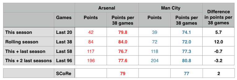 Arsenal Man City points comparison