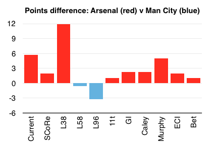 Points difference of predictions for Arsenal and Manchester City