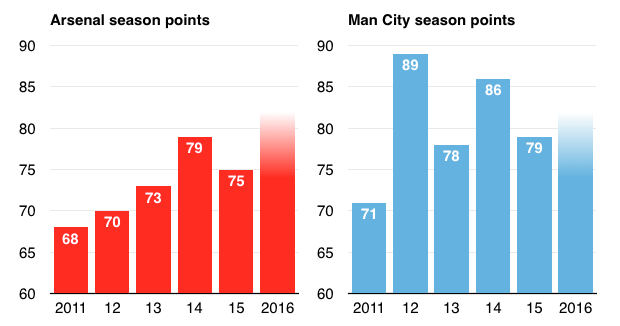 Arsenal Man City season points 2010 to 2016