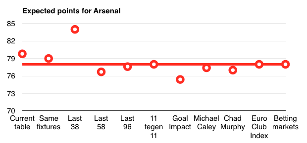 Arsenal expected points, a comparison of different predictions