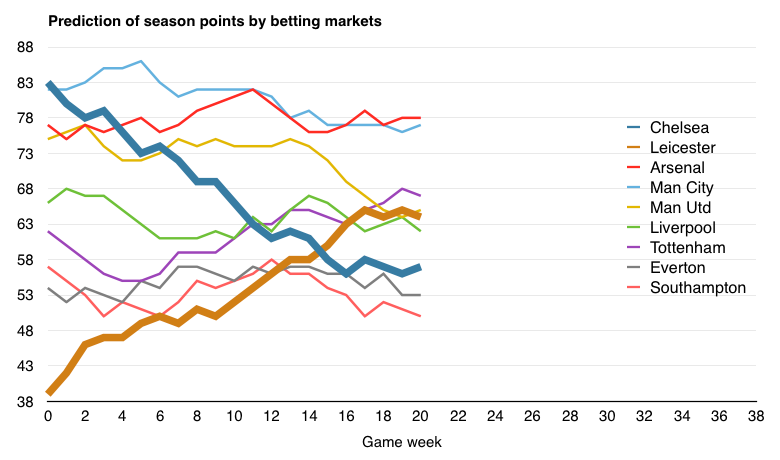 Prediction of season points by betting markets, Premier League season 2015/16