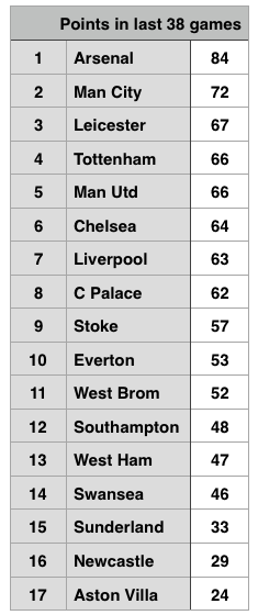 Last 38 games Premier League table