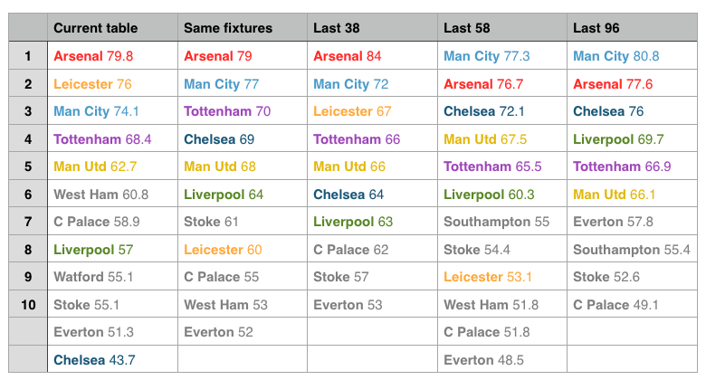 Overview of 5 form tables for the Premier League