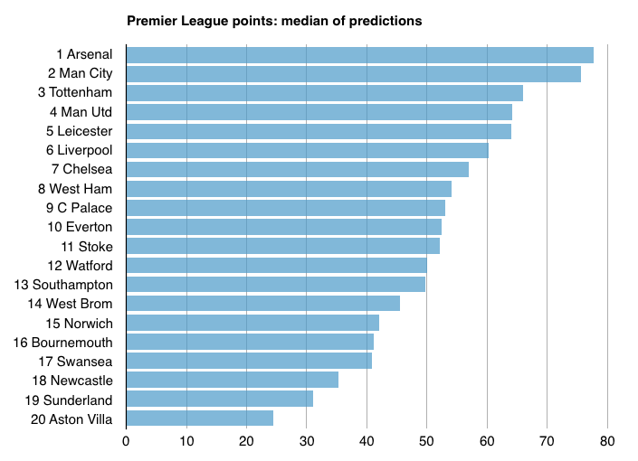 Median points prediction Premier League