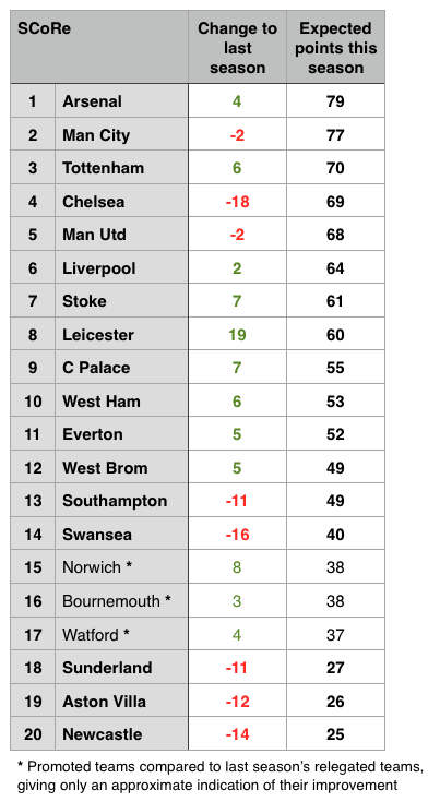 SCoRe comparison of same or comparable fixtures to last season and expected points this season
